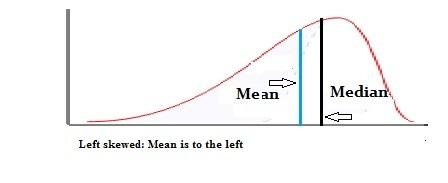 Negatively skewed distribution