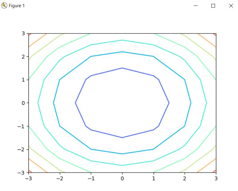 Plotting of Contour plot(2-D)