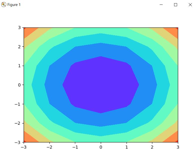 Contourf plot in matplotlib using Python