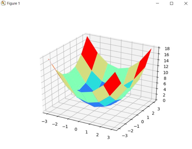 Plotting of Contour plot(3-D)