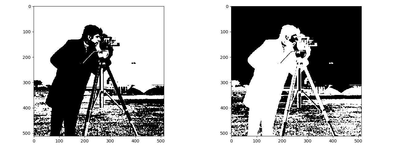 Fig 9 Threshold and Inverted Threshold