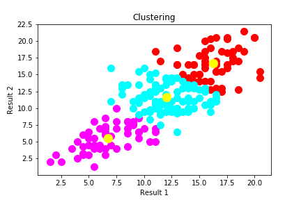 KMeans Clustering in Python