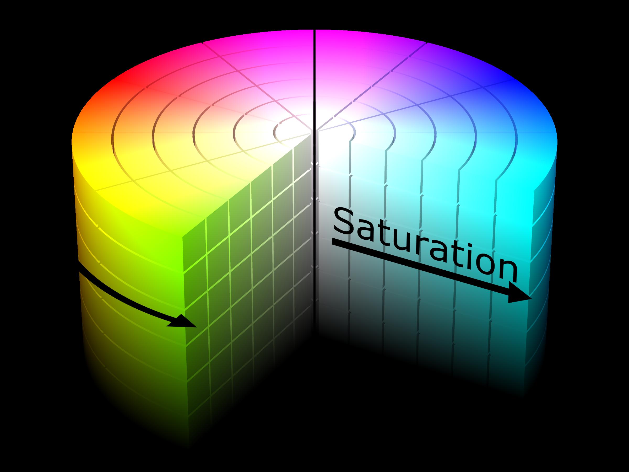 Fig 5.3 HSV color space