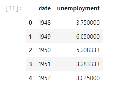 Create a dataframe that contains the Unemployment data