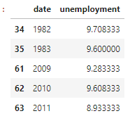 Display a dataframe where unemployment was greater than 8.5%