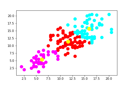 centroids of each cluster plot