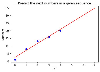 Predict next number in a sequence with Scikit-Learn in Python