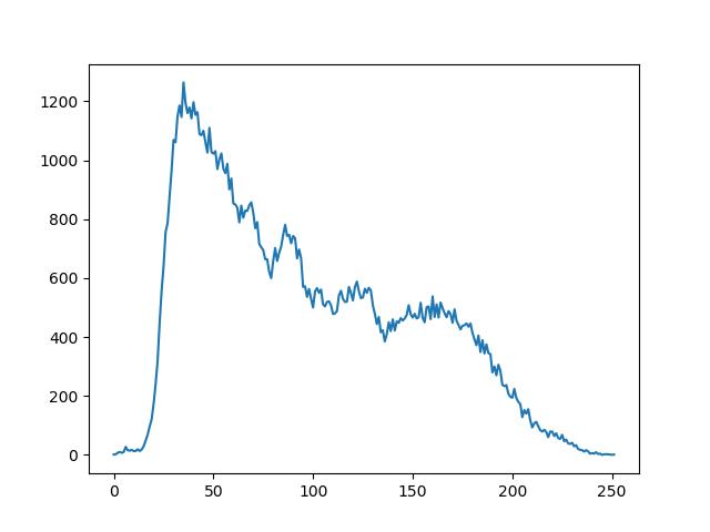 Fig 8.2 Histogram using Scikit