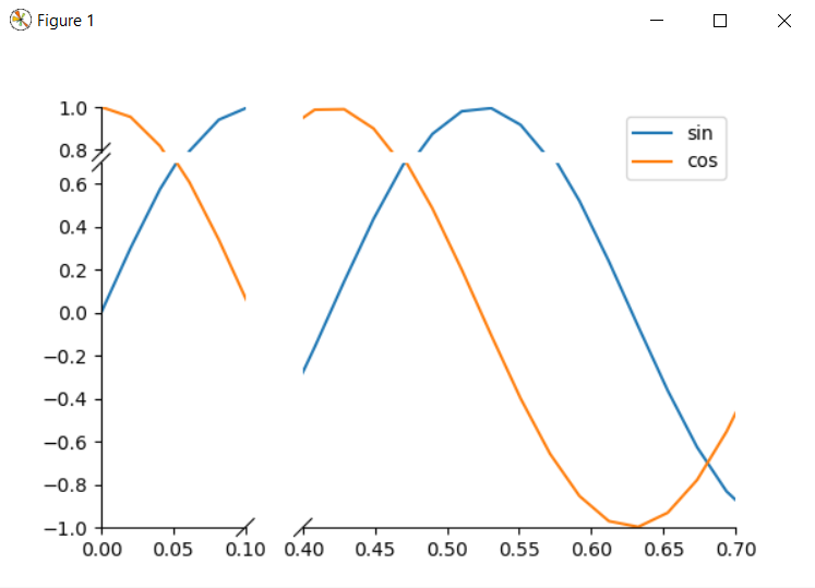 plot broken axis in Python Matplotlib
