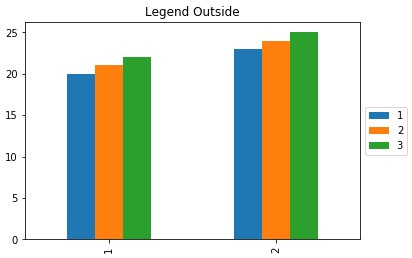 legend outsid output in Python matplotlib