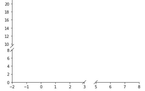 Broken Axis in Matplotlib