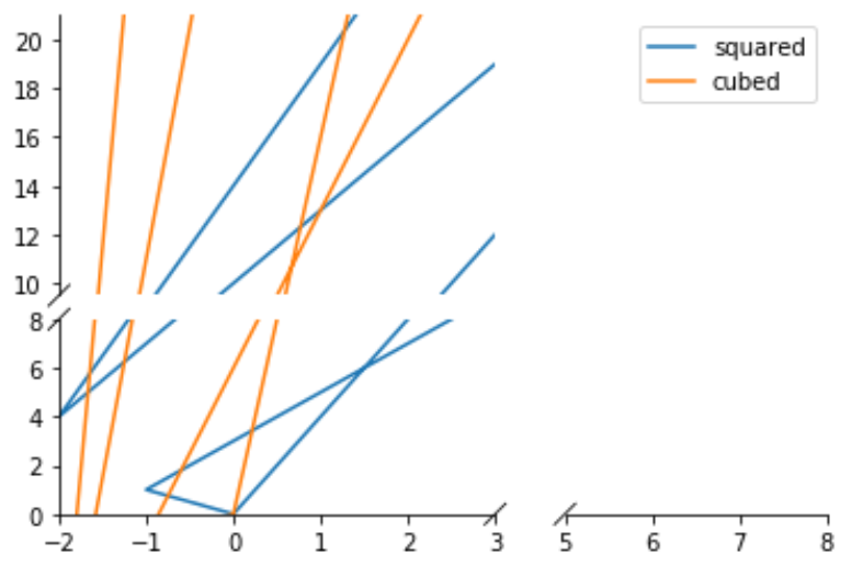 Broken axis plot in matplotlib Python