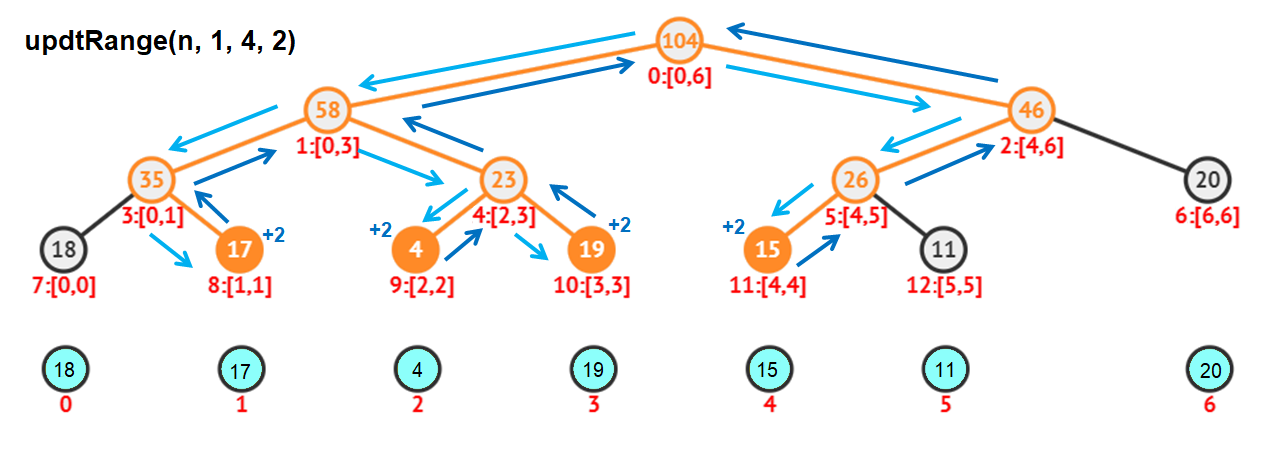 Lazy Propagation in Segment Tree using C++