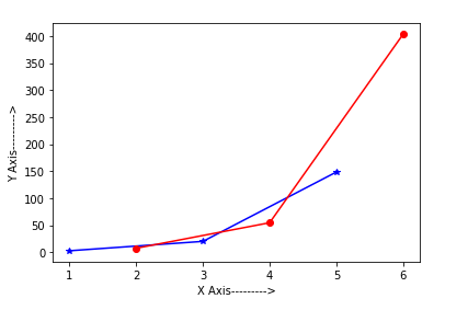 Numpy exp in Python
