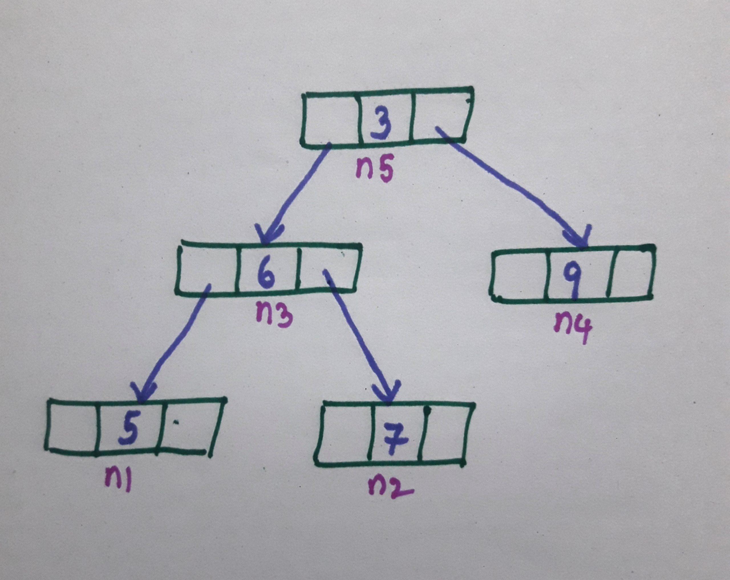 Height of a binary tree in C++