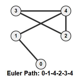 Euler Path diagram