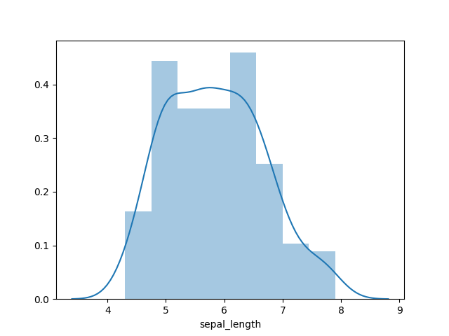 Plot a Histogram in Python using Seaborn