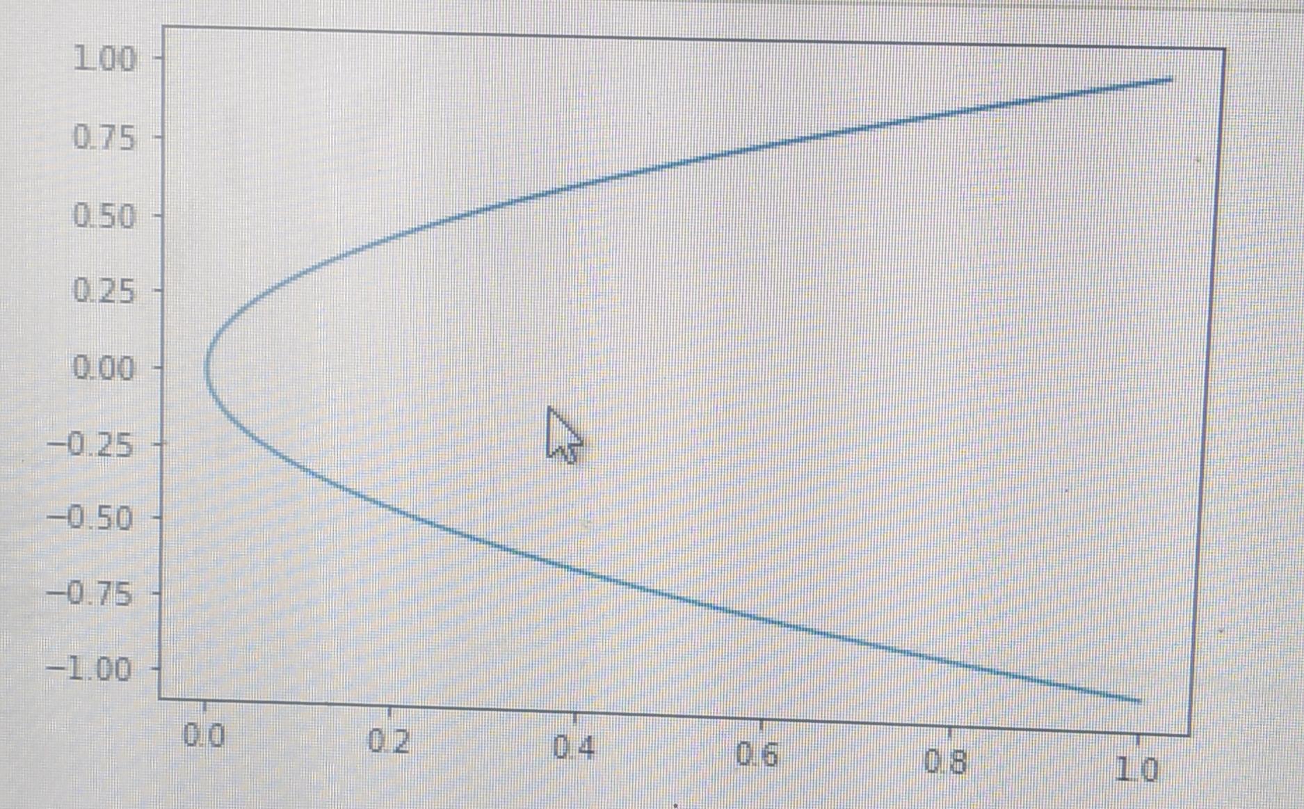 plot simple parabola using matplotlib in Python