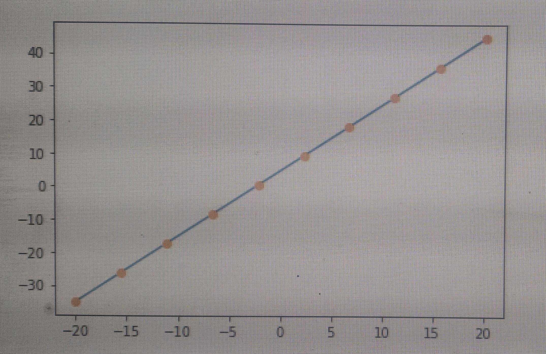pass the corresponding coefficient for plotting