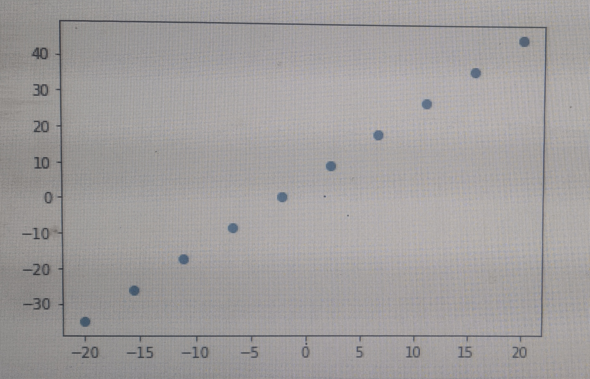 Polynomial fitting using numpy.polyfit in Python