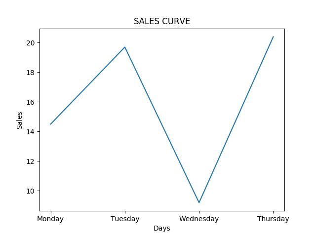 Line chart plotting using Seaborn in Python