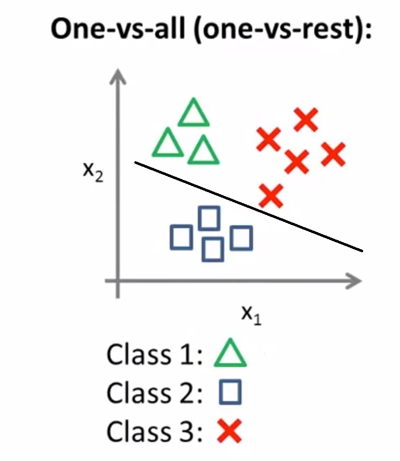 3 classes represented by triangles, circles, and squares