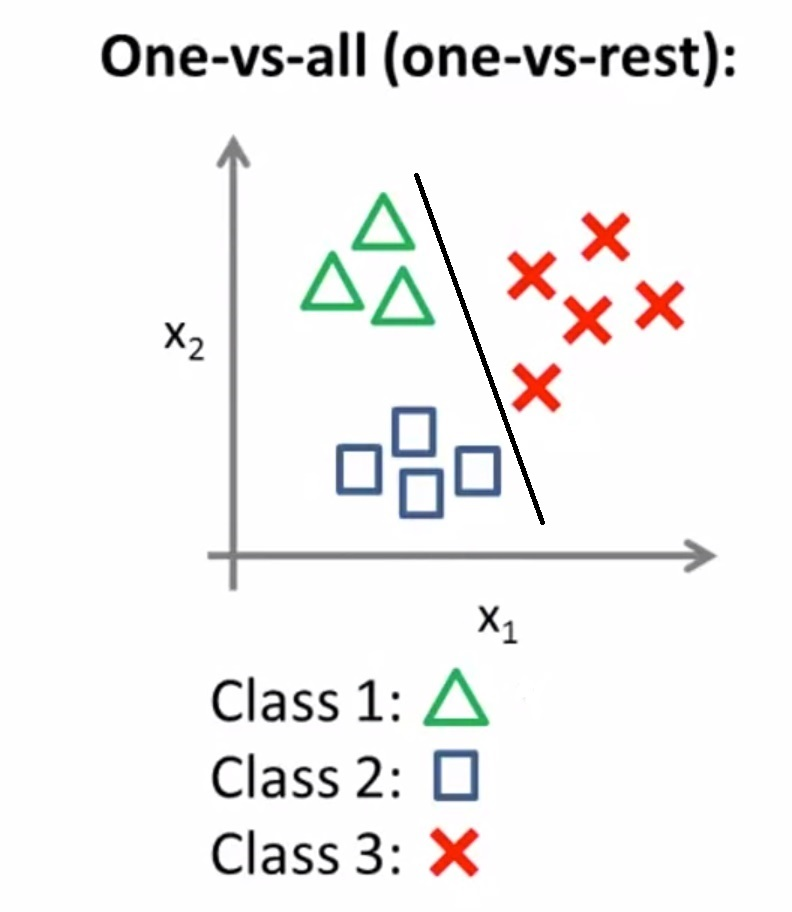 one vs rest classification