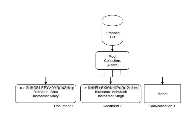 Firebase Data Model