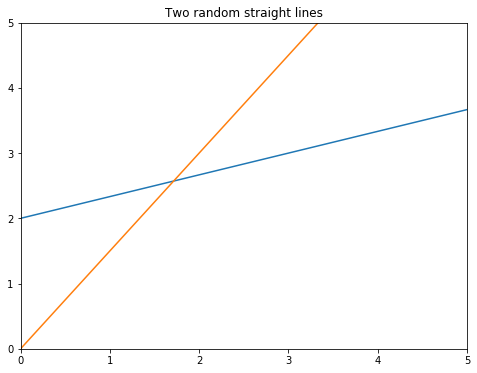 Draw two random straight lines in matplotlib