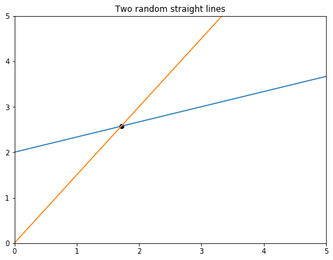 Finding the intersection point between the two straight lines in Matplotlib