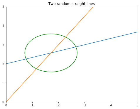 Code for plotting the circle in Matplotlib