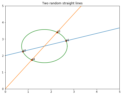 Find the intersection points between the straight lines and the circle in Matplotlib