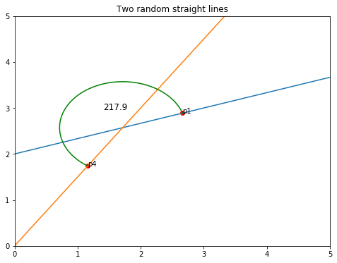 Plot the angle in Matplotlib