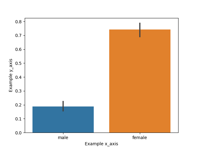 custom labels to axes in seaborn plot