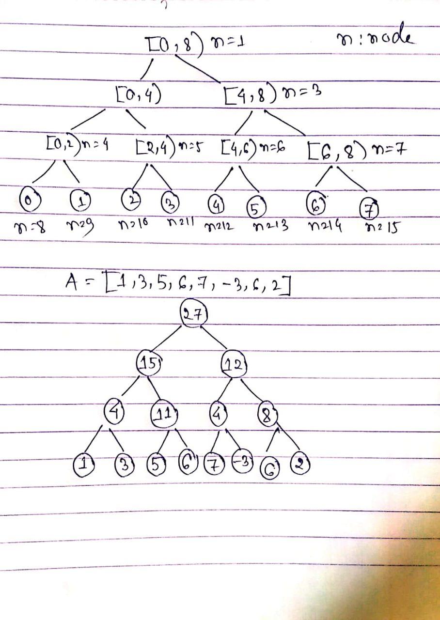hand written draw of python array