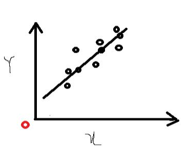 Height-Weight Prediction By Using Linear Regression in Python