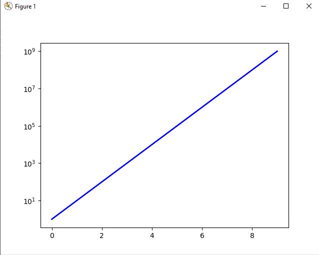 plot logarithmic axes with matplotlib