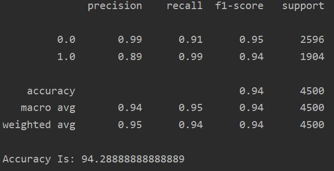 accuracy_score