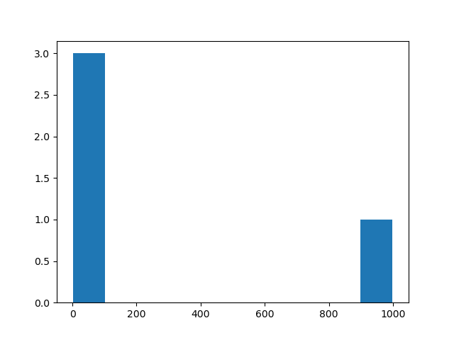 Compute the histogram of a set of data in Python
