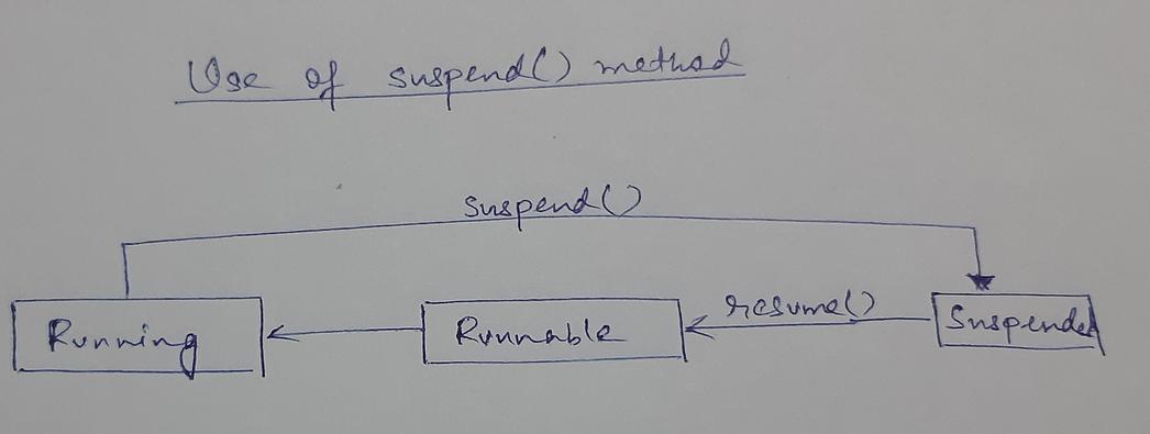 Thread suspend() method in Java