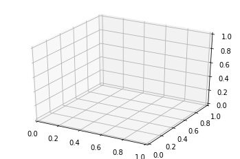 How to plot 3D graphs in Python using Matplotlib