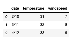 temperature windspeed table