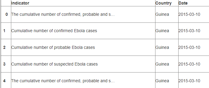 Predictive Models for Ebola using Machine Learning in Python