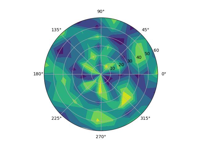 Polar contour plot in Matplotlib in Python