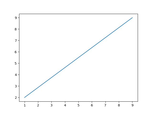 How to draw line using coordinates in Python