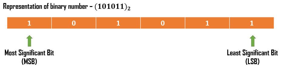 Representation of binary number