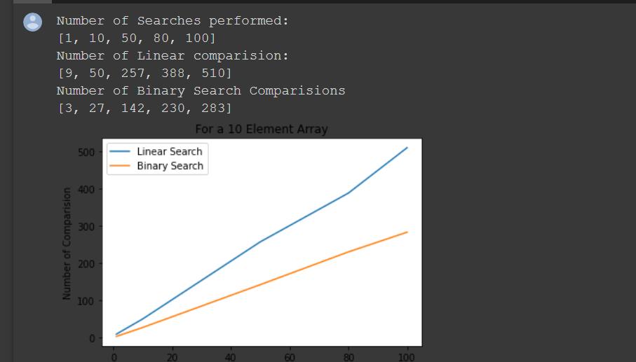 Linear Search vs Binary Search time comparison in Python