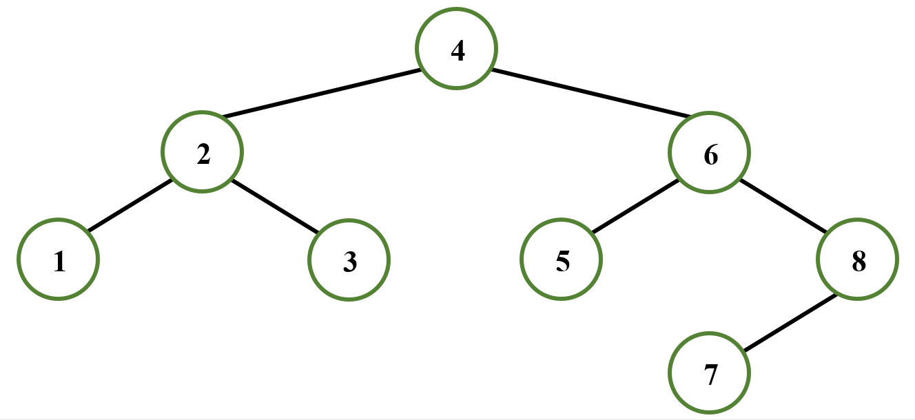 Boundary traversal of a tree in Python