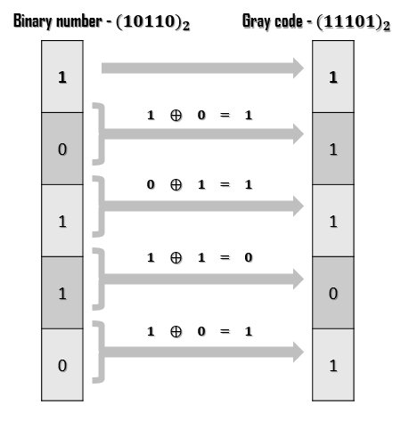 MSB of gray code is the MSB of the given binary number