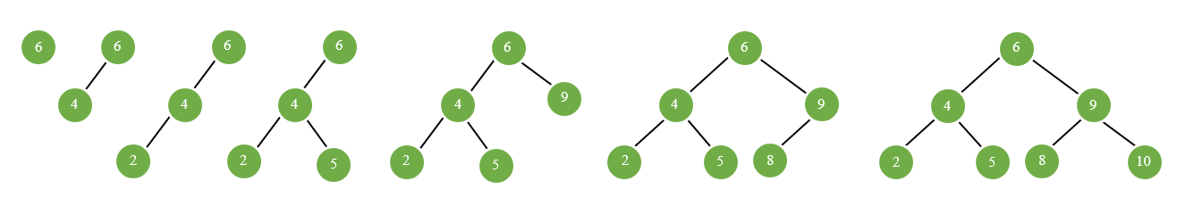 Insertion and Deletion in a Binary search tree in Python